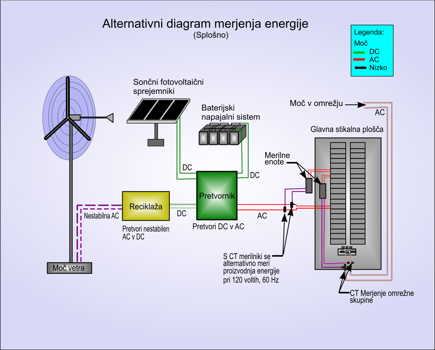 Alternativni diagram merjenja energije -